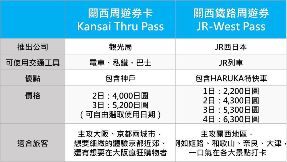 關西周遊卡Kansai Thru Pass 與關西鐵路周遊券 JR-West Pass